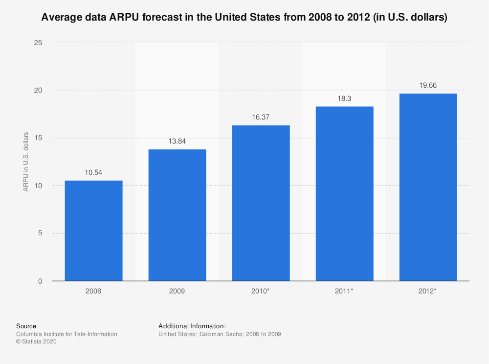 Statistic: Average data ARPU forecast in the United States from 2008 to 2012 (in U.S. dollars) | Statista