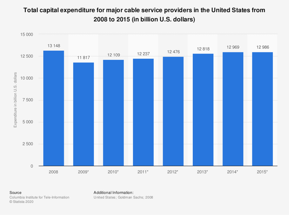 Statistic: Total capital expenditure for major cable service providers in the United States from 2008 to 2015 (in billion U.S. dollars)   Statista