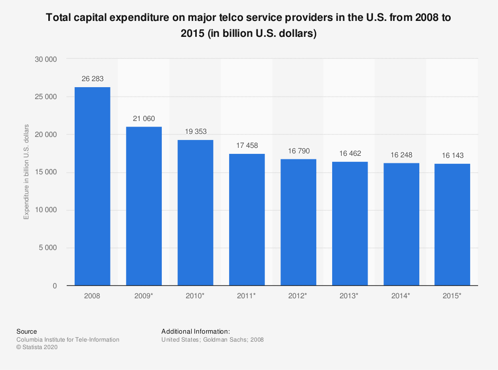 Statistic: Total capital expenditure on major telco service providers in the U.S. from 2008 to 2015 (in billion U.S. dollars)   Statista