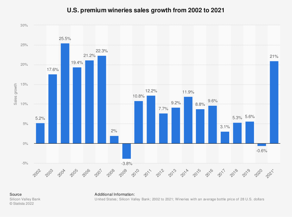 Statistic: U.S. premium wineries sales growth from 2002 to 2018 | Statista