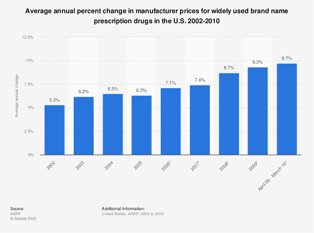 Statistic: Average annual percent change in manufacturer prices for widely used brand name prescription drugs in the U.S. 2002-2010   Statista