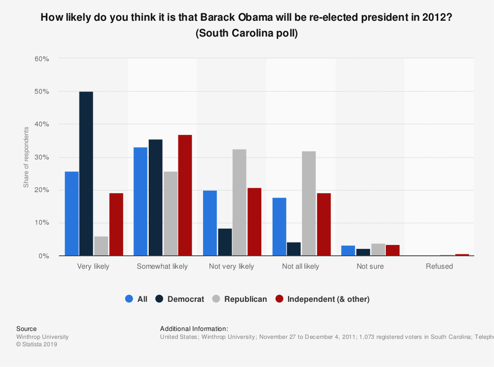 Statistic: How likely do you think it is that Barack Obama will be re-elected president in 2012? (South Carolina poll) | Statista