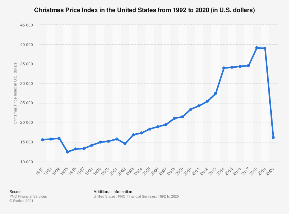 Statistic: Total U.S. Christmas Price Index* from 1992 to 2019 | Statista