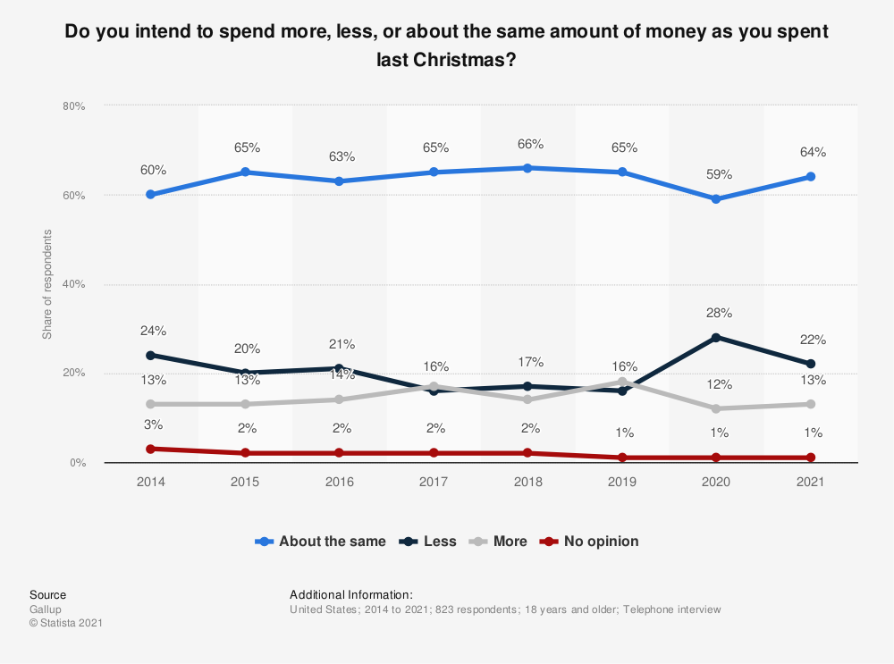 Statistic: Do you intend to spend more, less, or about the same amount of money as you spent last Christmas? | Statista