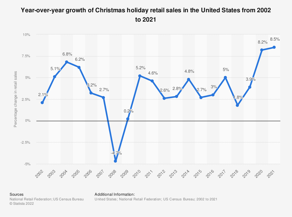 Statistic: Year-over-year growth of Christmas holiday retail sales in the United States from 2000 to 2020 | Statista