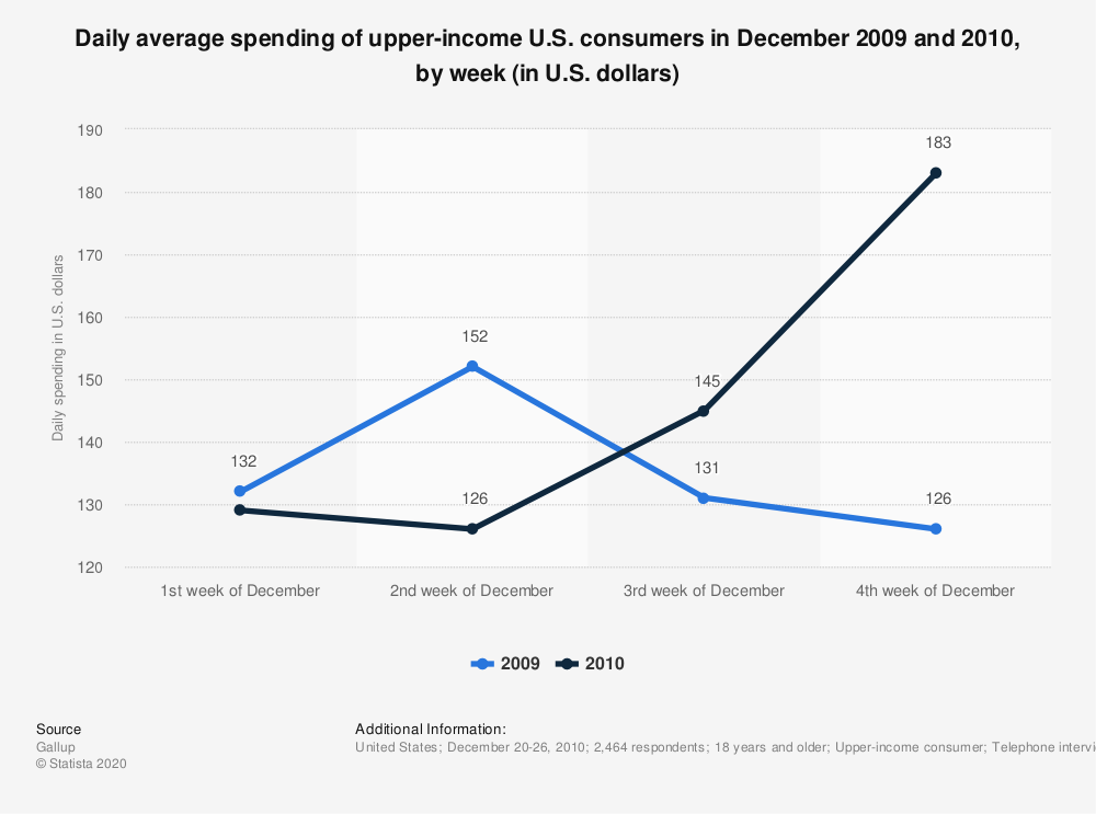 Statistic: Daily average spending of upper-income U.S. consumers in December 2009 and 2010, by week (in U.S. dollars) | Statista
