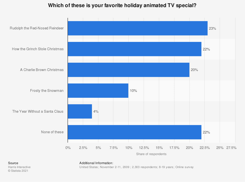 Statistic: Which of these is your favorite holiday animated TV special? | Statista