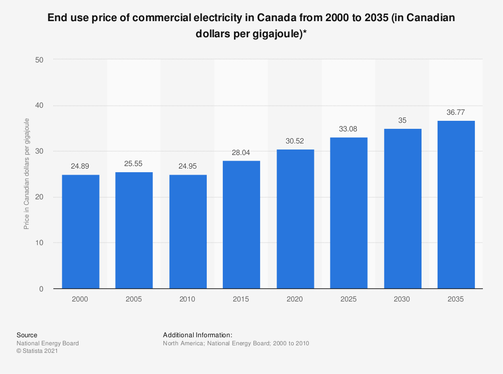 Statistic: End use price of commercial electricity in Canada from 2000 to 2035 (in Canadian dollars per gigajoule)* | Statista