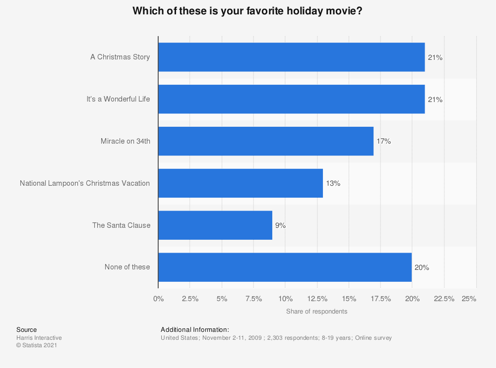 Statistic: Which of these is your favorite holiday movie? | Statista