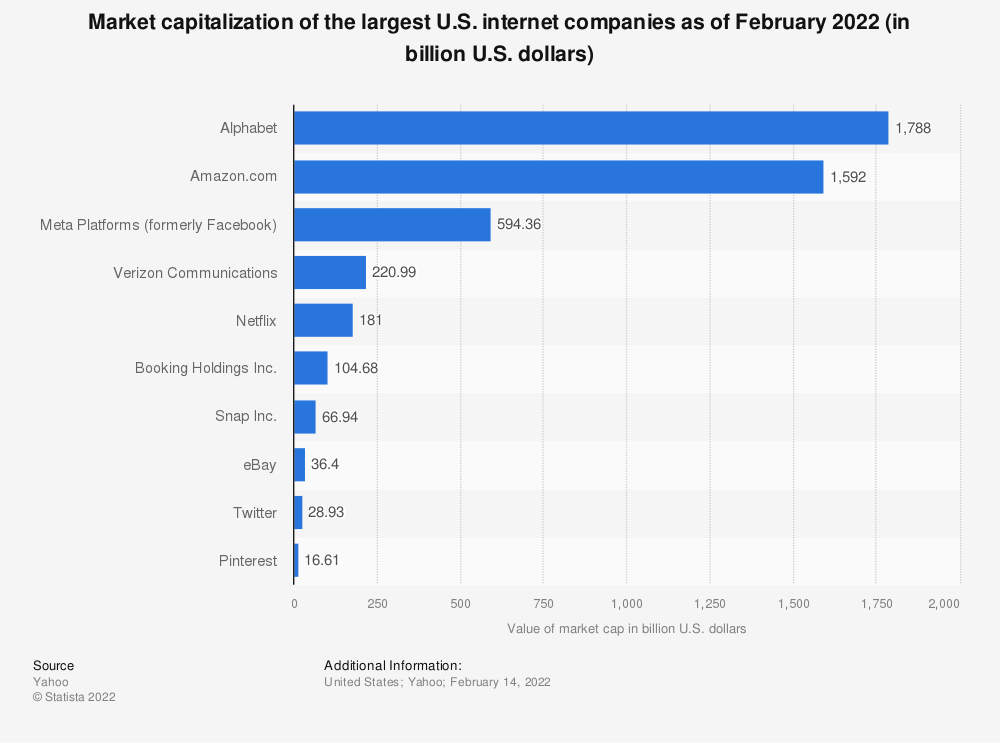 Statistic: Market capitalization of the largest U.S. internet companies as of June 2018 (in billion U.S. dollars) | Statista