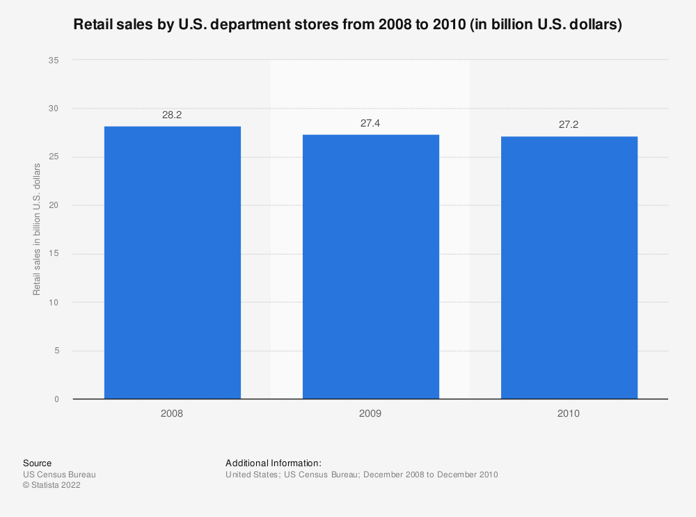 Statistic: Retail sales by U.S. department stores from 2008 to 2010 (in billion U.S. dollars)   Statista