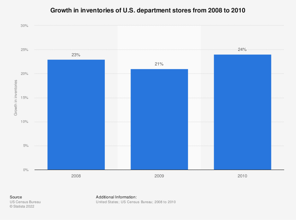 Statistic: Growth in inventories of U.S. department stores from 2008 to 2010   Statista