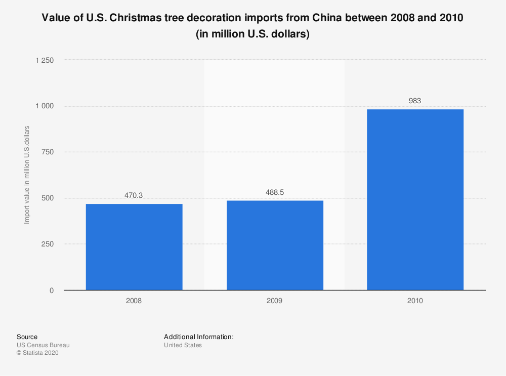 Statistic: Value of U.S. Christmas tree decoration imports from China between 2008 and 2010 (in million U.S. dollars) | Statista