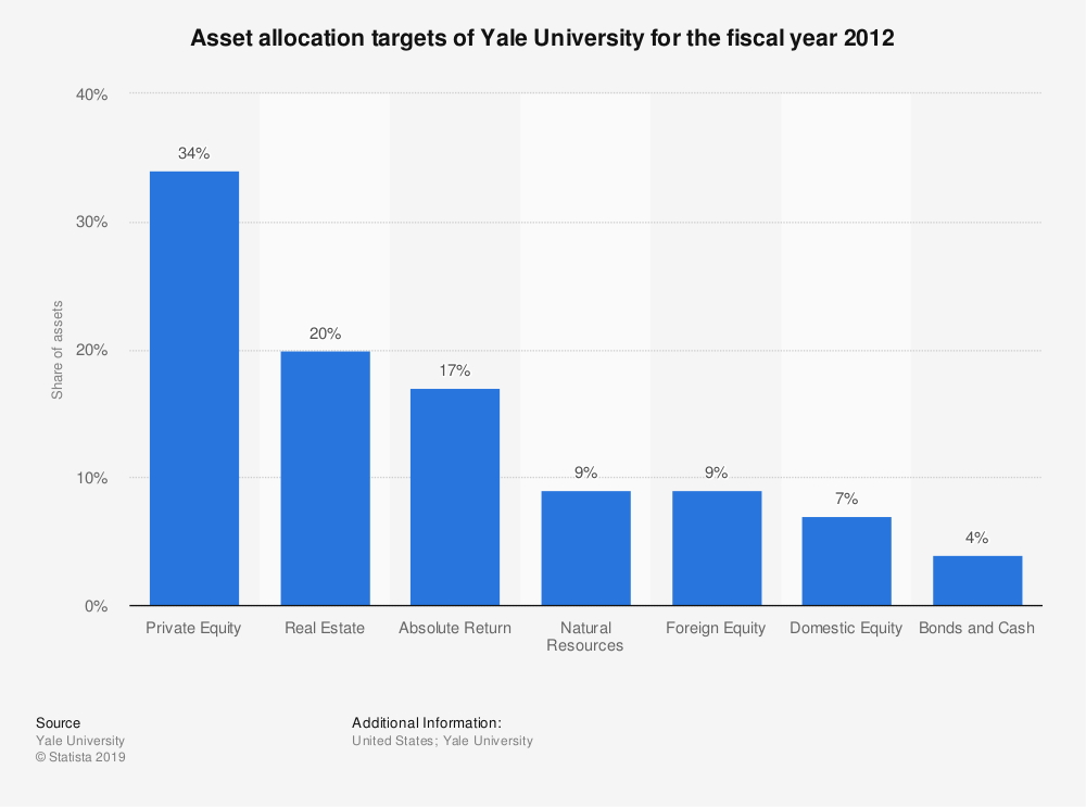 Statistic: Asset allocation targets of Yale University for the fiscal year 2012 | Statista