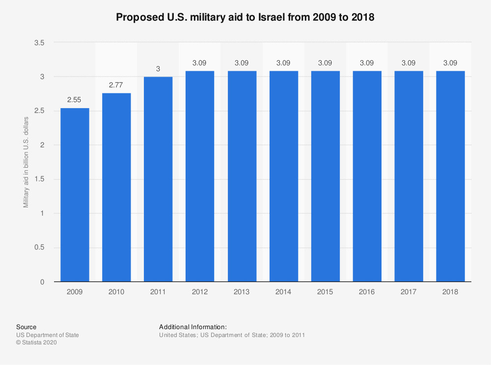 Statistic: Proposed U.S. military aid to Israel from 2009 to 2018 | Statista