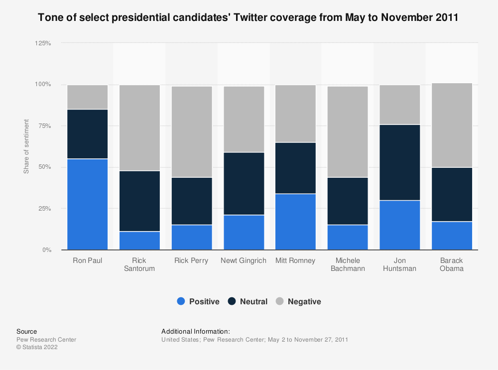Statistic: Tone of select presidential candidates' Twitter coverage from May to November 2011 | Statista