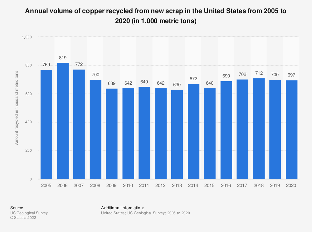 Statistic: U.S. volume of copper recycled from new scrap between 2005 and 2016 (in 1,000 metric tons)* | Statista