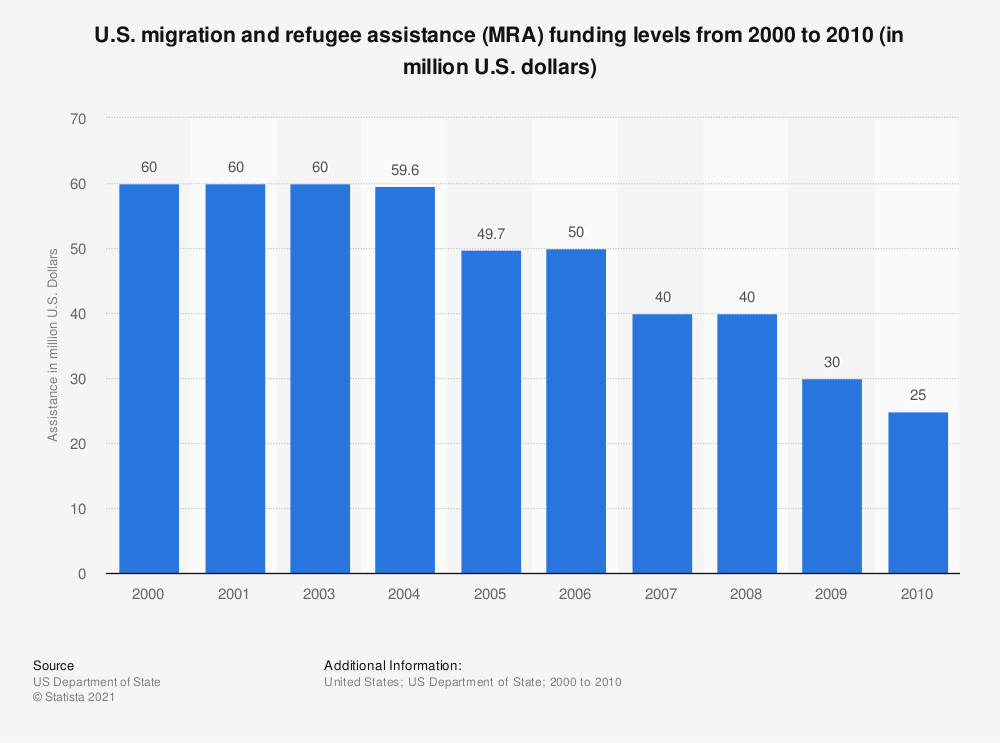 Statistic: U.S. migration and refugee assistance (MRA) funding levels from 2000 to 2010 (in million U.S. dollars) | Statista