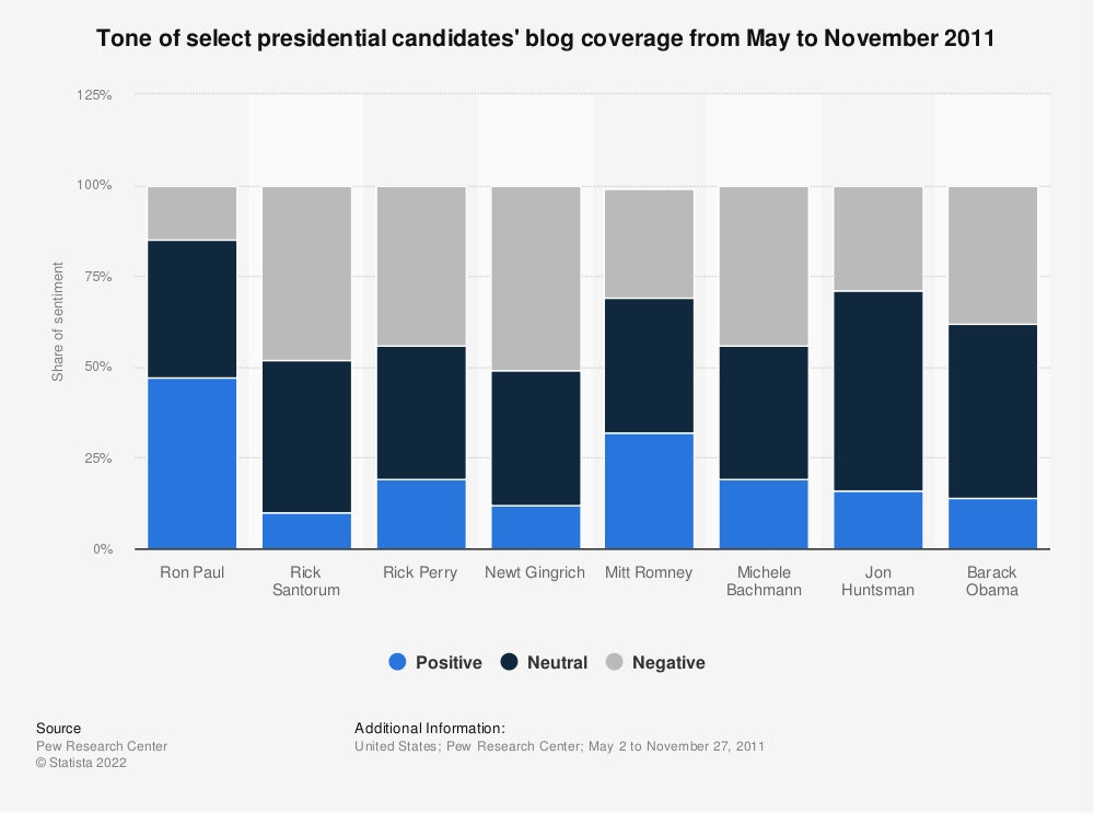 Statistic: Tone of select presidential candidates' blog coverage from May to November 2011 | Statista