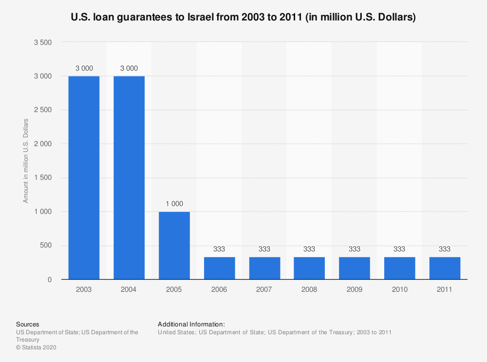 Statistic: U.S. loan guarantees to Israel from 2003 to 2011 (in million U.S. Dollars) | Statista
