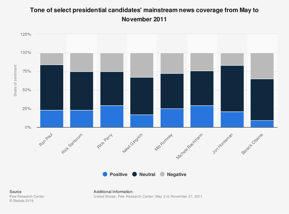 Statistic: Tone of select presidential candidates' mainstream news coverage from May to November 2011 | Statista