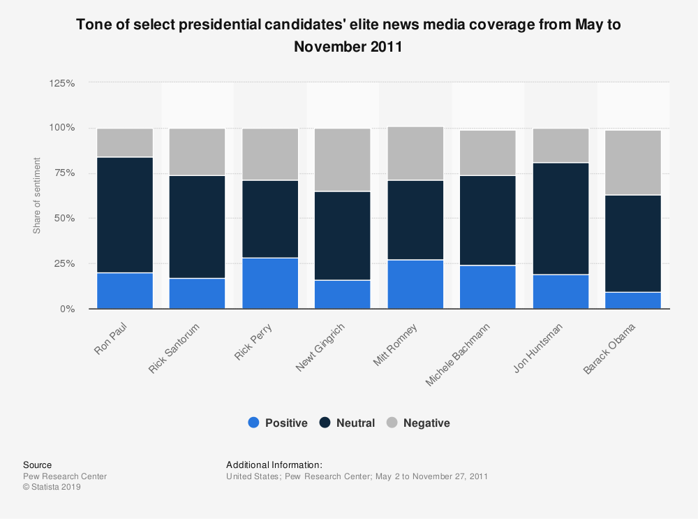 Statistic: Tone of select presidential candidates' elite news media coverage from May to November 2011 | Statista