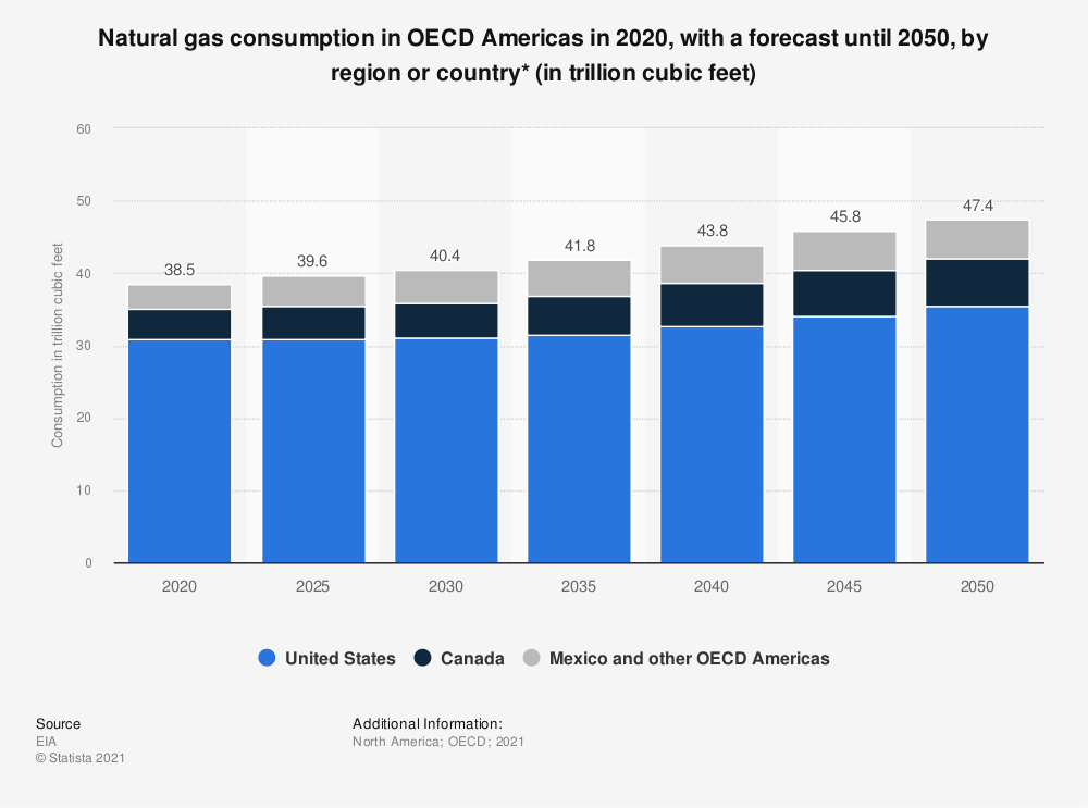 Statistic: Natural gas consumption in OECD Americas from 2018 to 2050, by region or country (in trillion cubic feet) | Statista