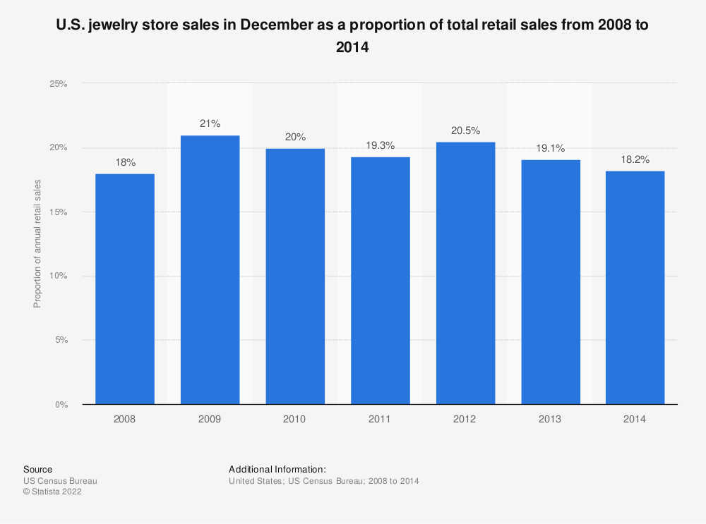 Statistic: U.S. jewelry store sales in December as a proportion of total retail sales from 2008 to 2014 | Statista