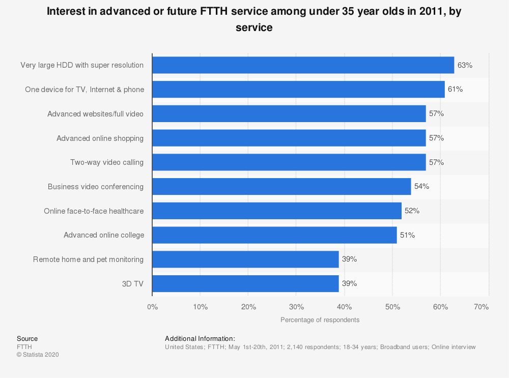 Statistic: Interest in advanced or future FTTH service among under 35 year olds in 2011, by service | Statista