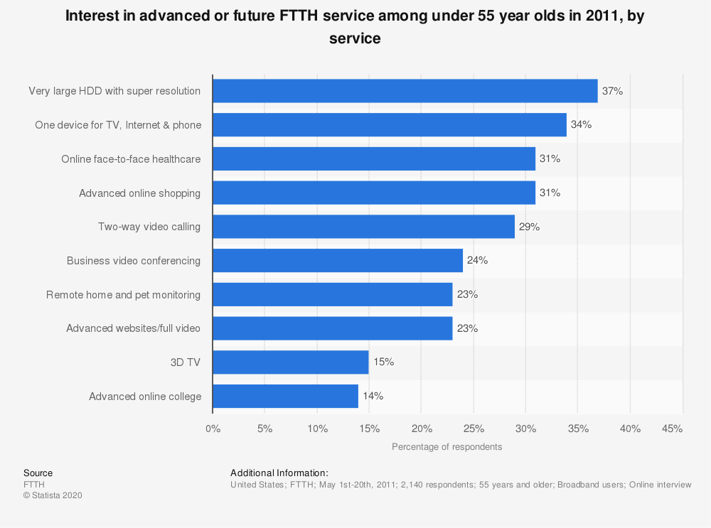 Statistic: Interest in advanced or future FTTH service among under 55 year olds in 2011, by service   Statista