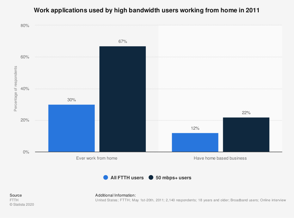 Statistic: Work applications used by high bandwidth users working from home in 2011 | Statista