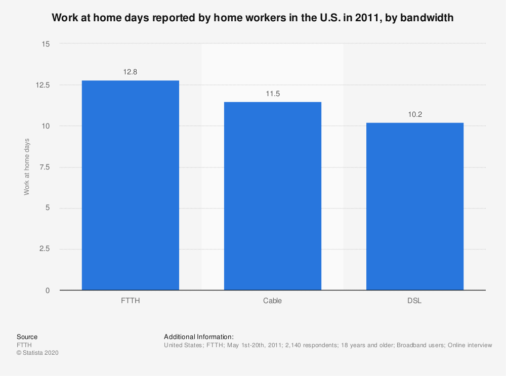 Statistic: Work at home days reported by home workers in the U.S. in 2011, by bandwidth | Statista