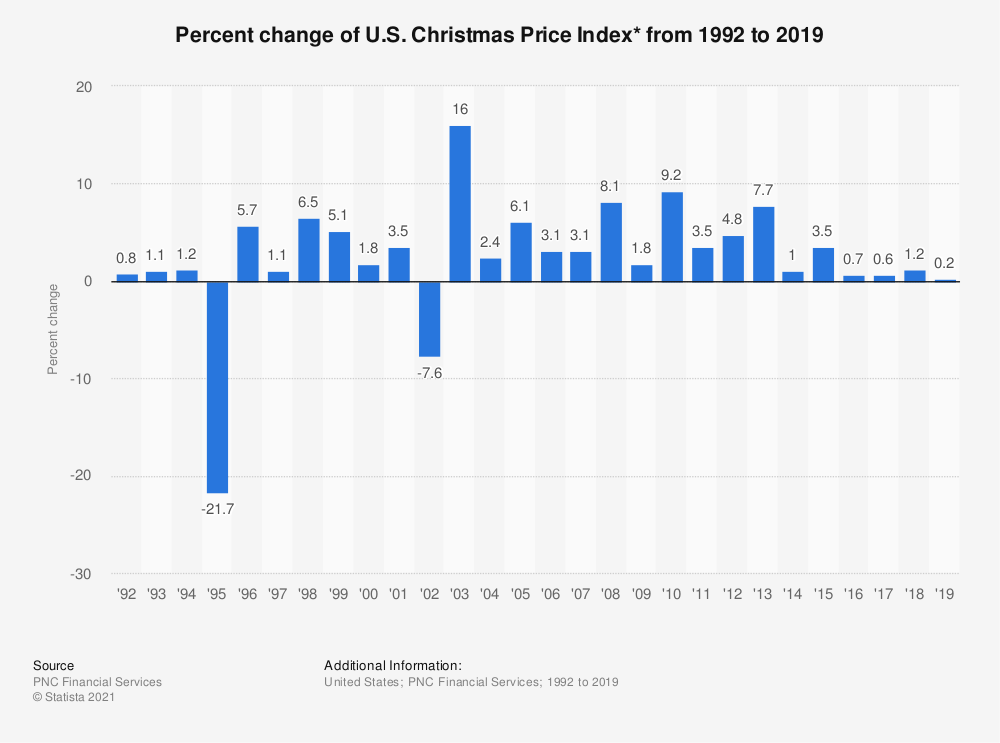 Statistic: Percent change of U.S. Christmas Price Index* from 1992 to 2018 | Statista