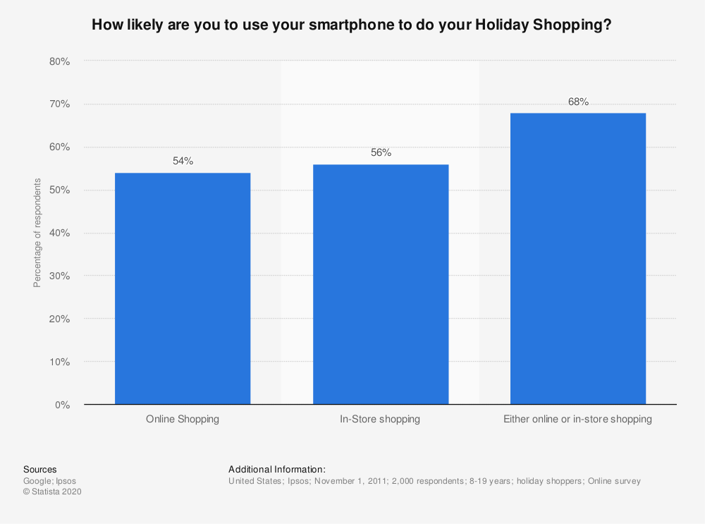 Statistic: How likely are you to use your smartphone to do your Holiday Shopping? | Statista