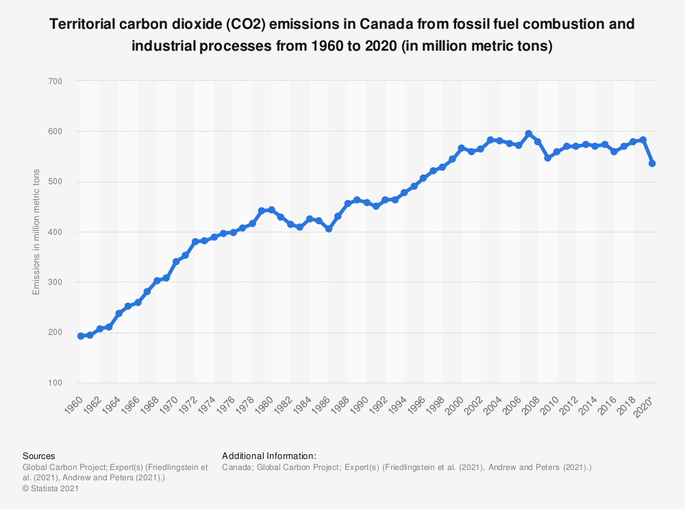 Statistic: Canada's fossil fuel and cement production CO2 emissions from 1995 to 2018 (in million metric tons)* | Statista