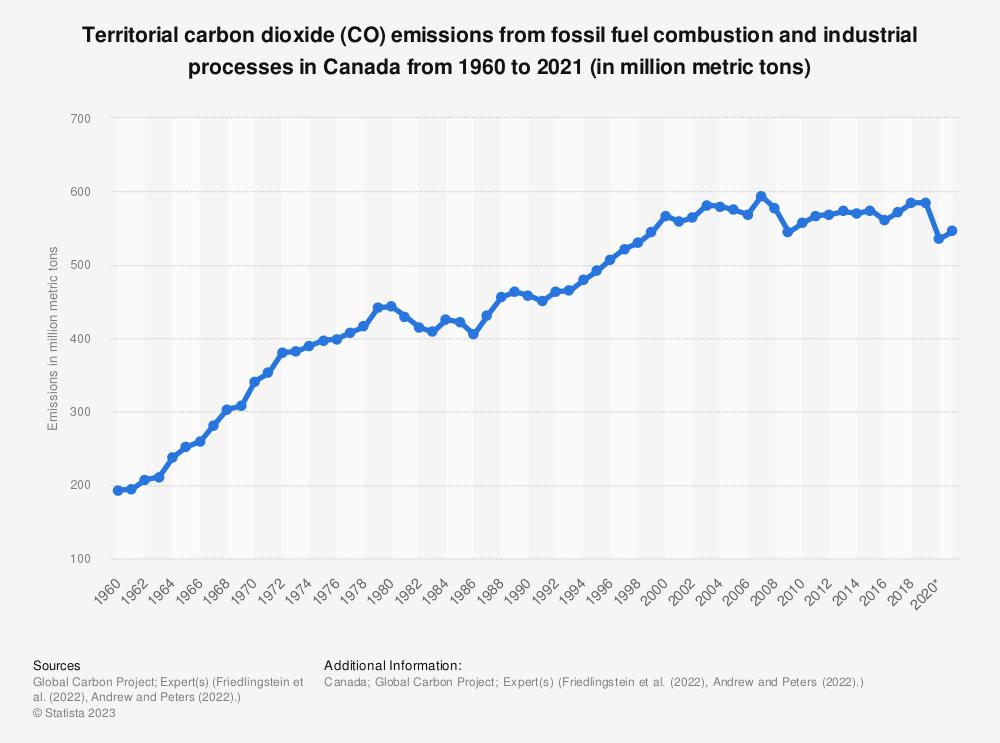 CO2 emissions: Canada 2010
