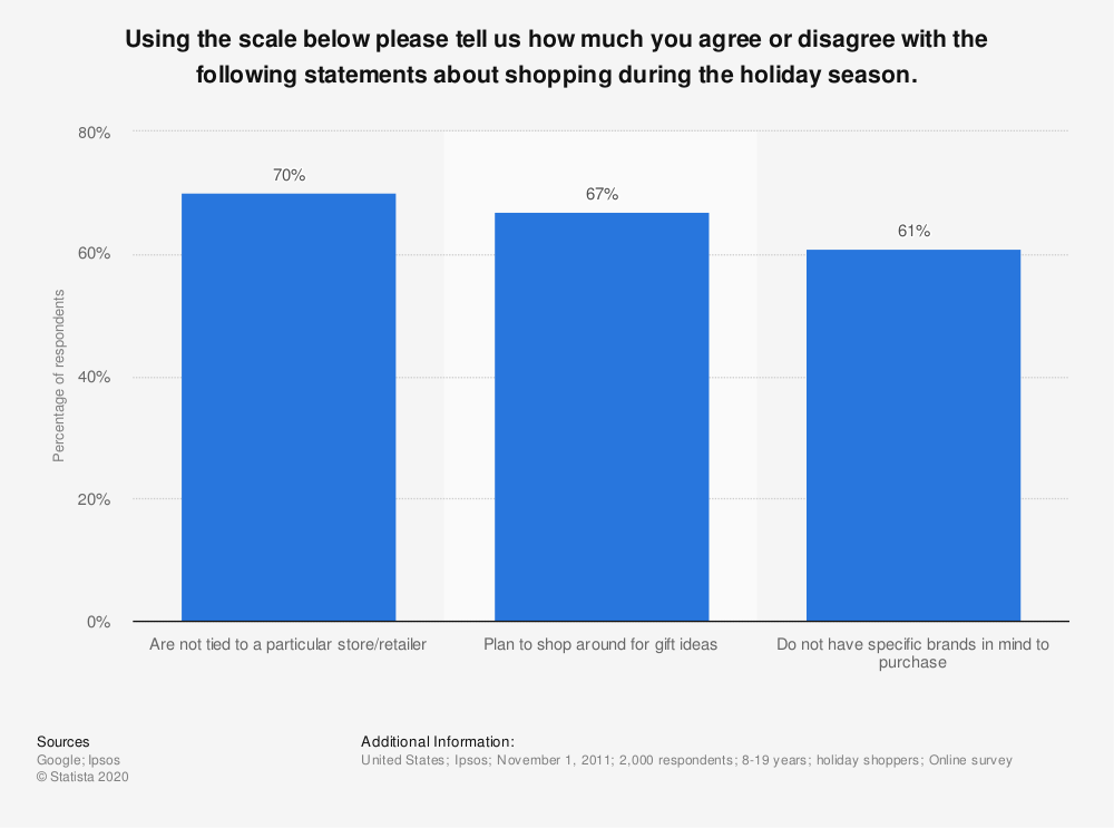 Statistic: Using the scale below please tell us how much you agree or disagree with the following statements about shopping during the holiday season. | Statista
