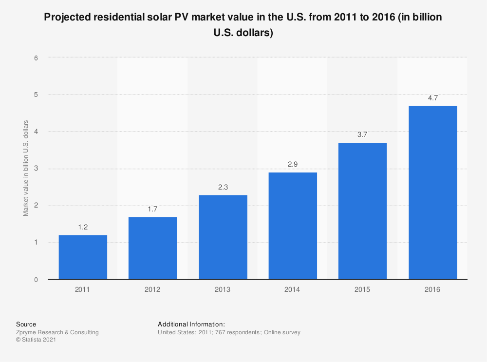 Statistic: Projected residential solar PV market value in the U.S. from 2011 to 2016 (in billion U.S. dollars) | Statista