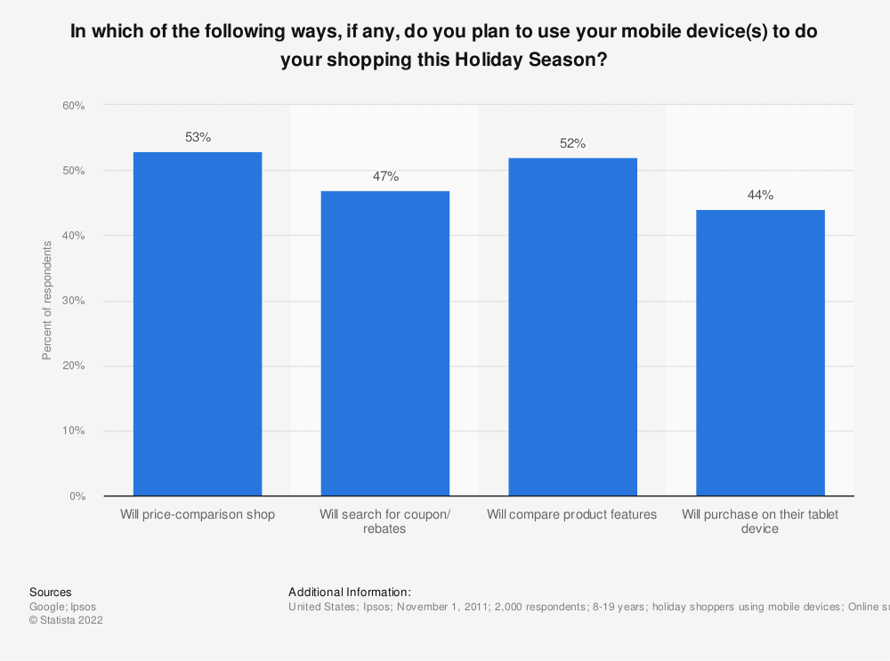 Statistic: In which of the following ways, if any, do you plan to use your mobile device(s) to do your shopping this Holiday Season?   | Statista