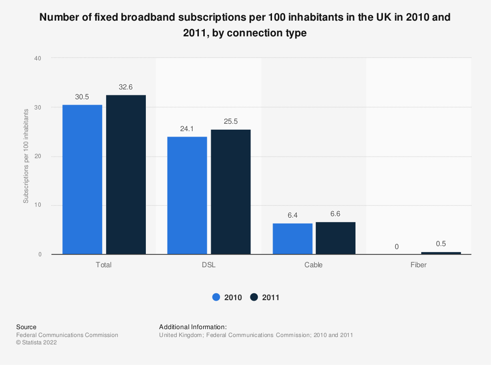 Statistic: Number of fixed broadband subscriptions per 100 inhabitants in the UK in 2010 and 2011, by connection type | Statista