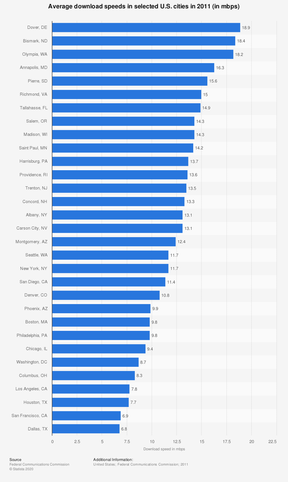 Statistic: Average download speeds in selected U.S. cities in 2011 (in mbps) | Statista