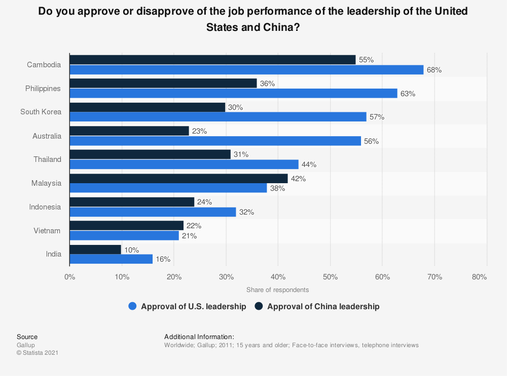 Statistic: Do you approve or disapprove of the job performance of the leadership of the United States and China? | Statista