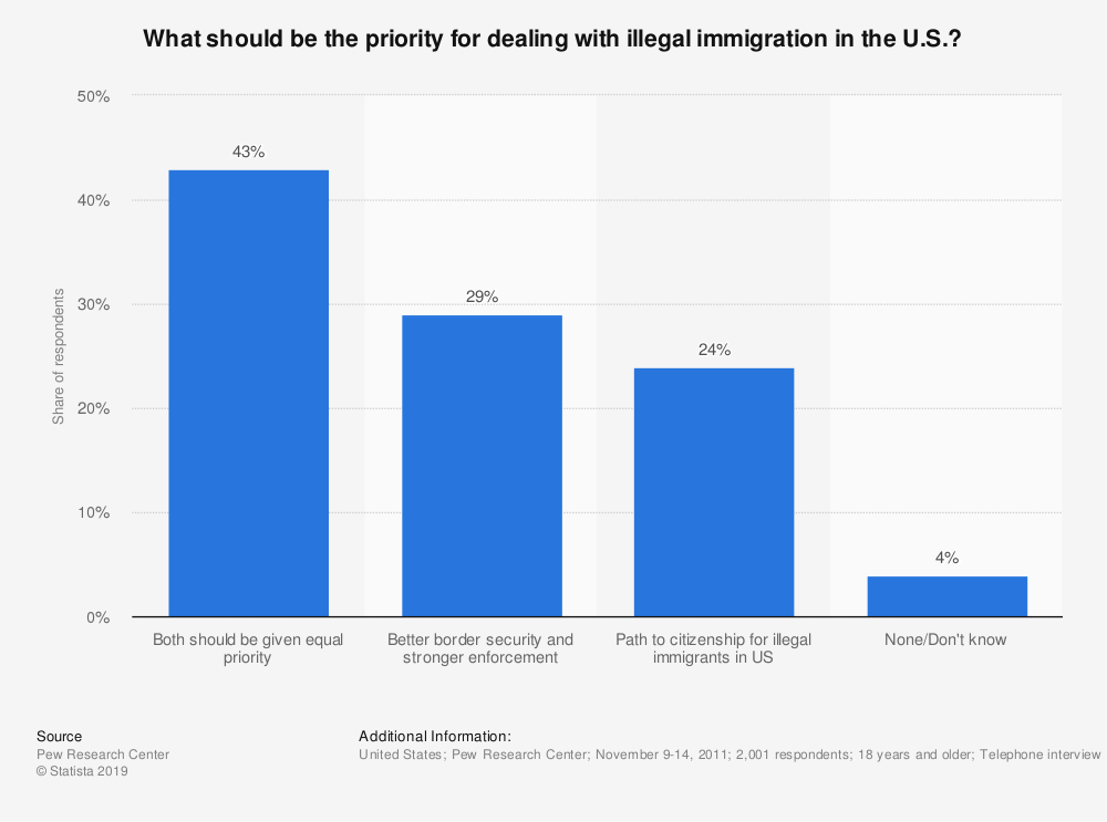 Statistic: What should be the priority for dealing with illegal immigration in the U.S.? | Statista