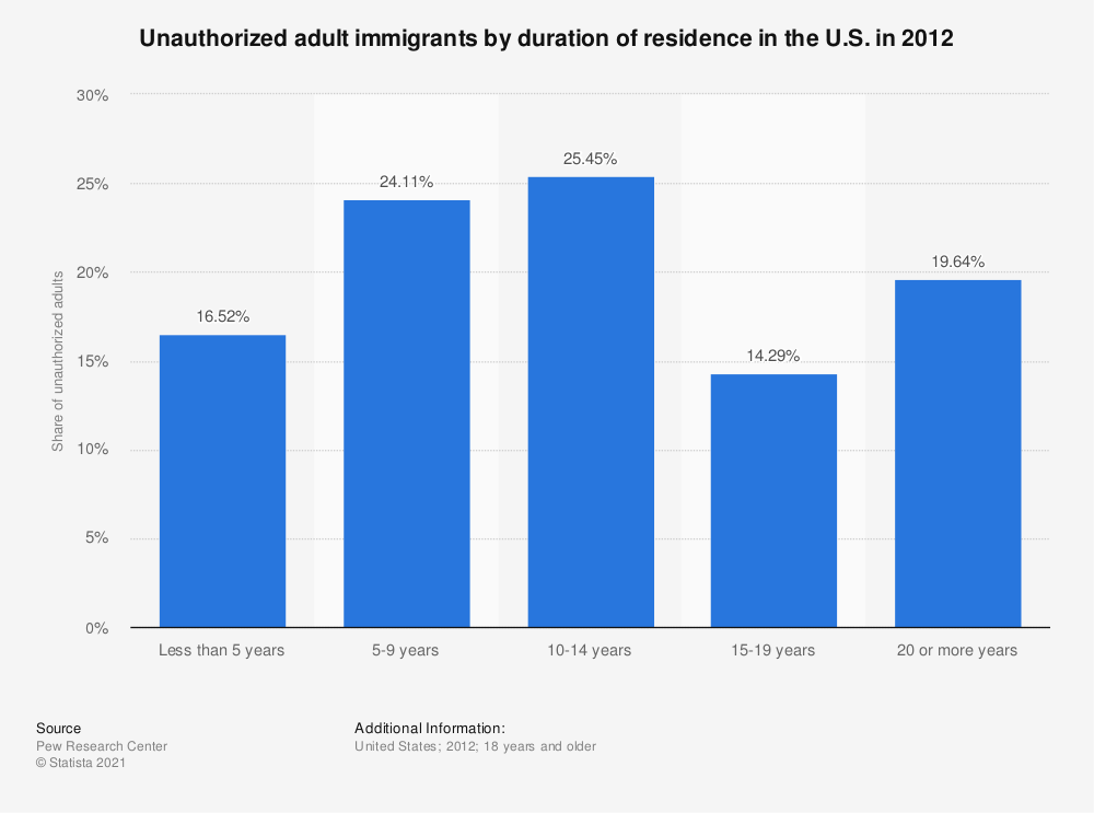 Statistic: Unauthorized adult immigrants by duration of residence in the U.S. in 2012 | Statista