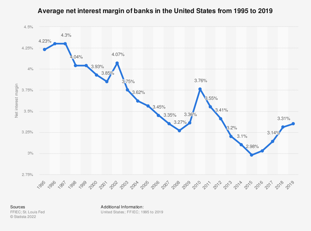 Statistic: Average net interest margin of banks in the United States from 1995 to 2018 | Statista