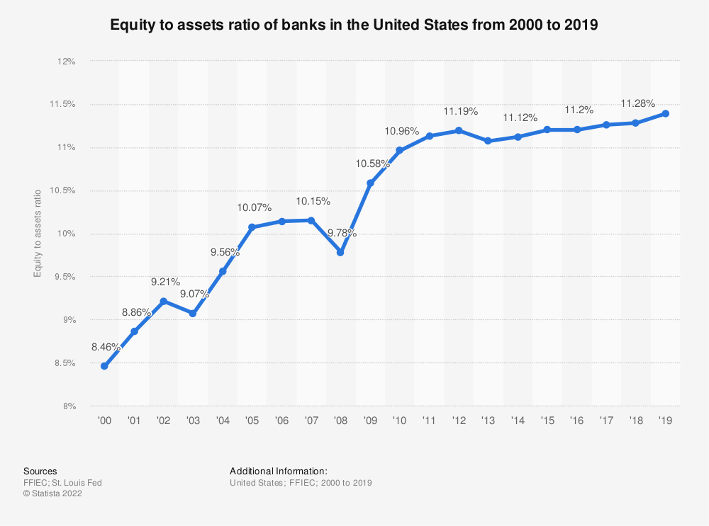 Statistic: Equity to assets ratio of banks in the United States from 2000 to 2019 | Statista