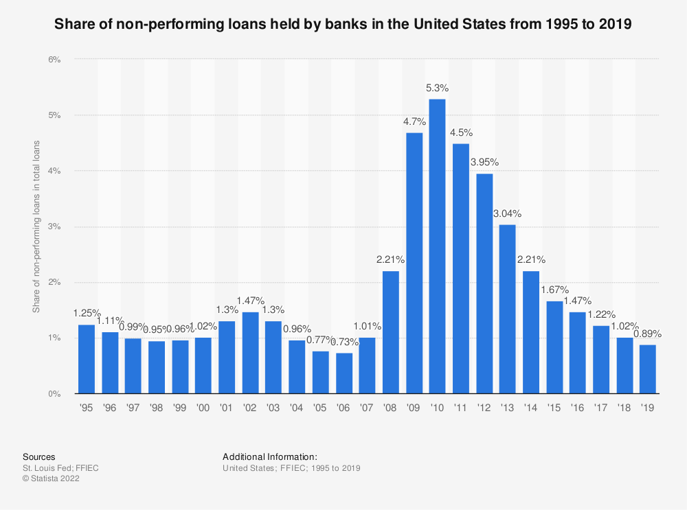 Statistic: Share of non-performing loans held by banks in the United States from 1995 to 2019 | Statista