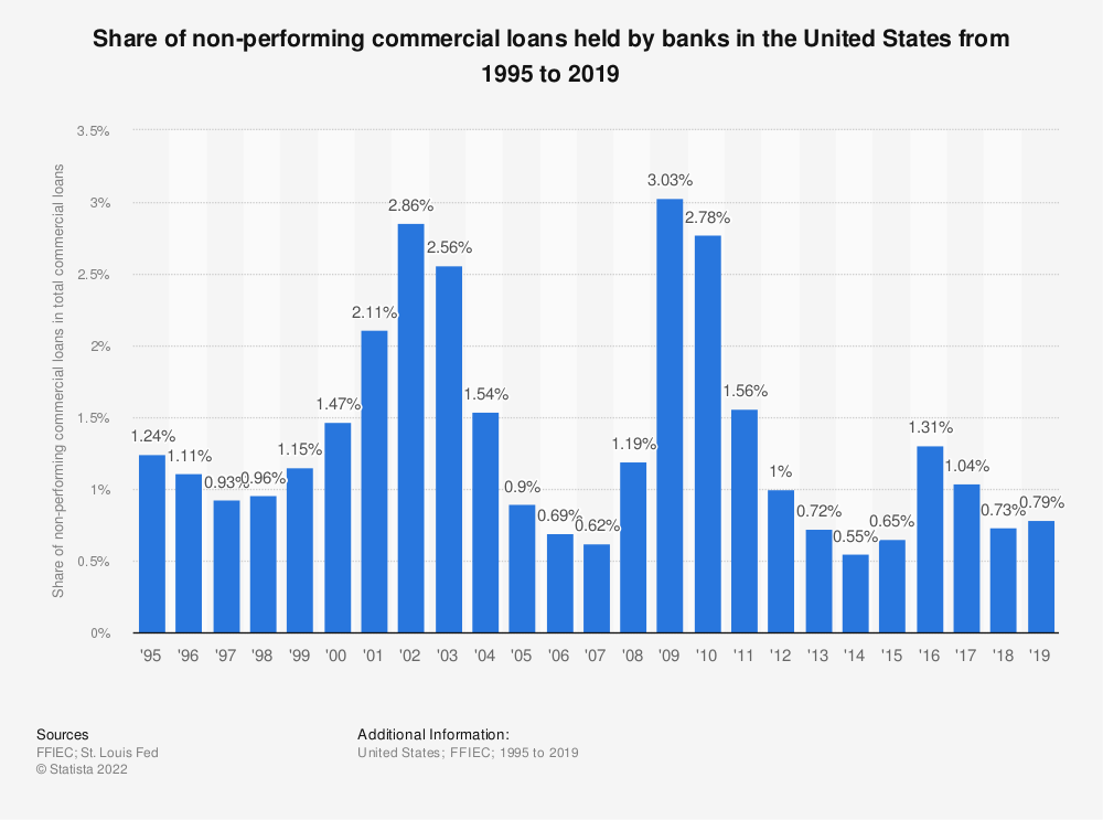 Statistic: Share of non-performing commercial loans held by banks in the United States from 1995 to 2017 | Statista