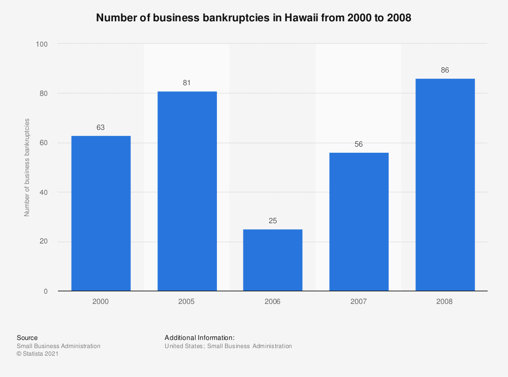 Statistic: Number of business bankruptcies in Hawaii from 2000 to 2008 | Statista