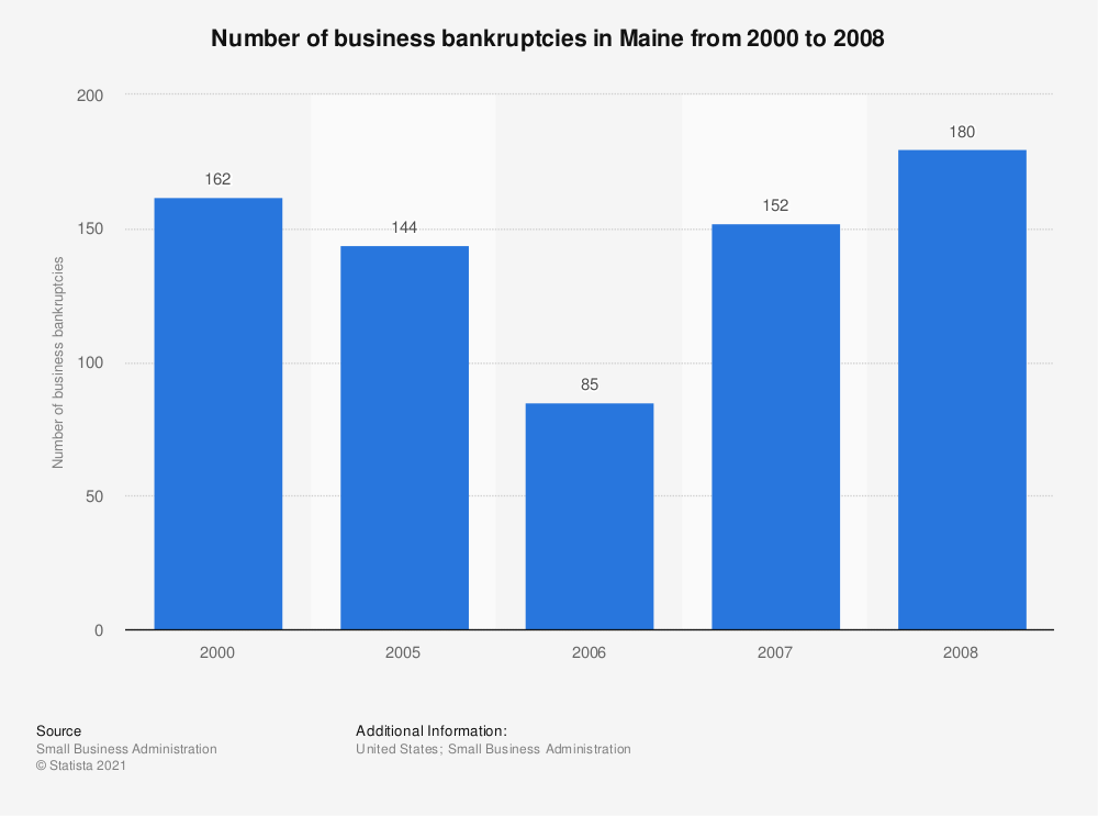 Statistic: Number of business bankruptcies in Maine from 2000 to 2008 | Statista